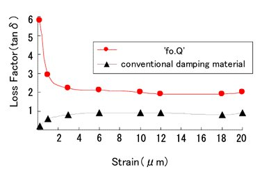 Comparison of damping performance with �fo.Q� and conventional damping materials