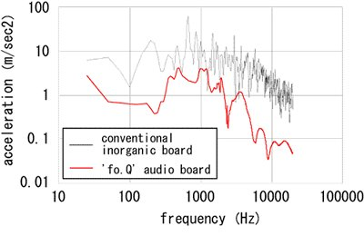 Damping performance comparison with the conventional inorganic boards and fo.Q audio boards