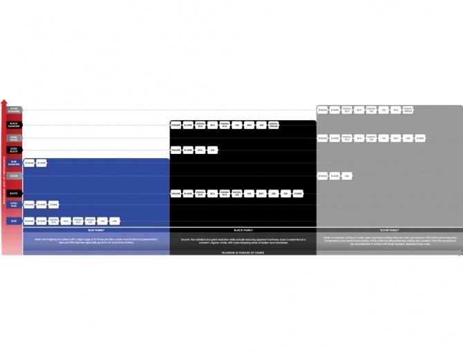 Tellurium Q Waveform™ hf Series Digital Black Diamond RCA Cable