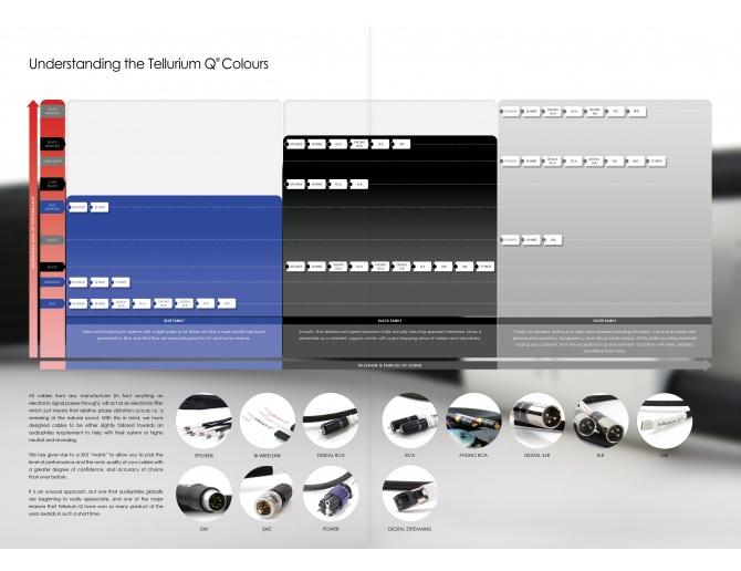 Tellurium Q Silver II Speaker Cables