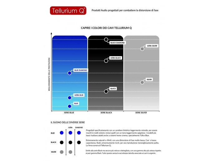 Tellurium Q Links Ultra Black Jumpers for speakers (pair)