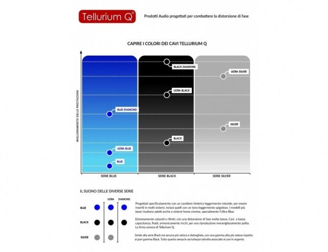 Tellurium Q Black Diamond Cavo per diffusori